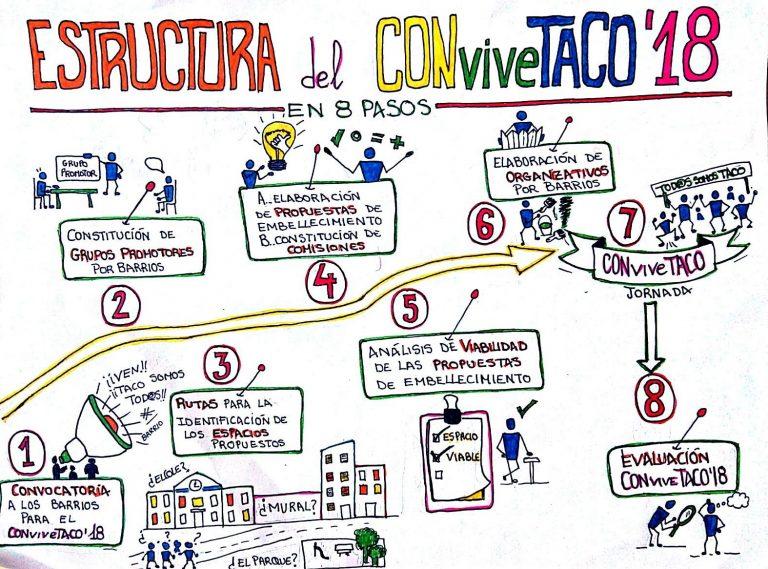 CONviveTACO 2018 terminará su cuarta edición con una jornada de convivencia